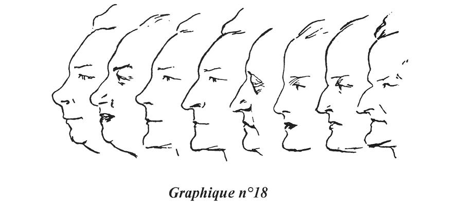 Morphopsychologie